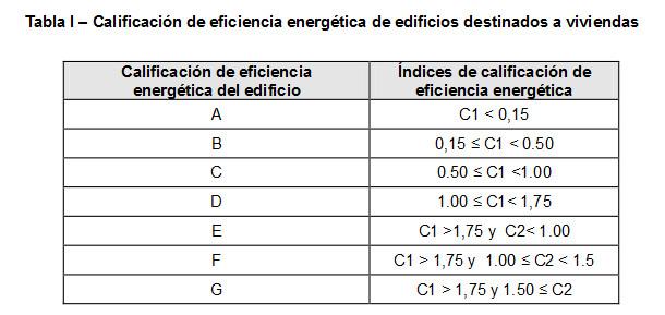 etiqueta-energetica-calificacion