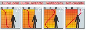 Diferencias de confort suelo radiante con radiadores