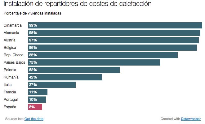 Repartidores de coste de calefaccion