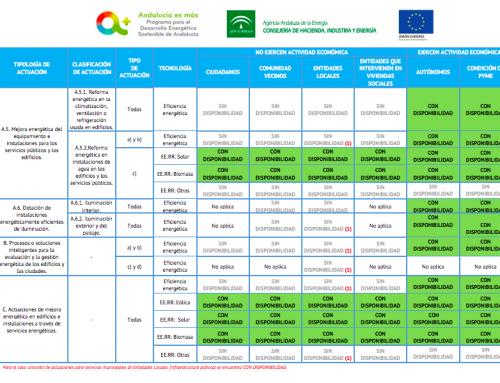 subvenciones disponibles para Autoconsumo y aerotermia